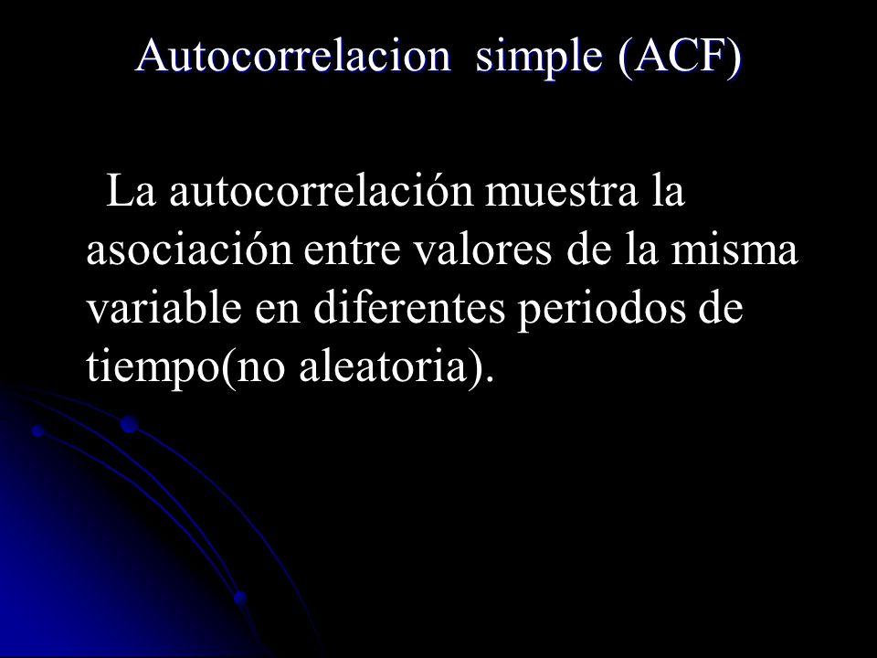 Autocorrelacion simple (ACF)