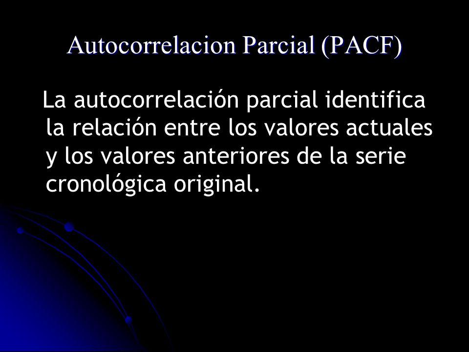Autocorrelacion Parcial (PACF)