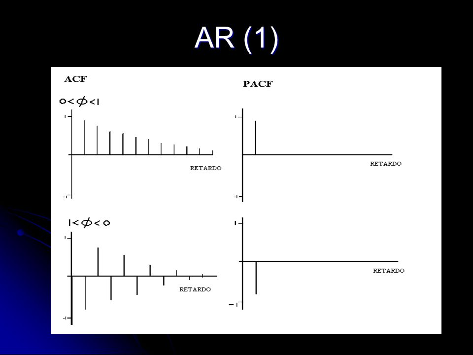 AR (1)