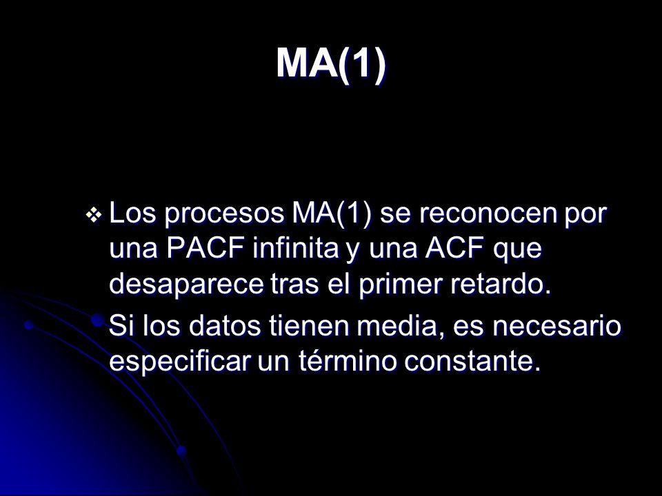 MA(1) Los procesos MA(1) se reconocen por una PACF infinita y una ACF que desaparece tras el primer retardo.