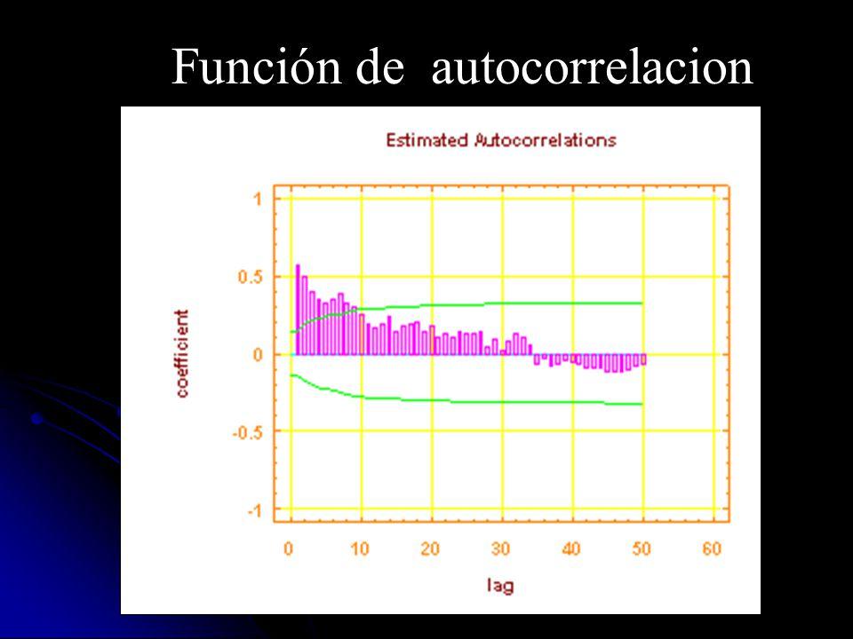 Función de autocorrelacion