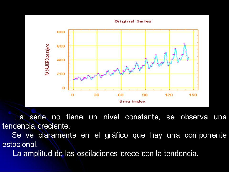 La serie no tiene un nivel constante, se observa una tendencia creciente. Se ve claramente en el gráfico que hay una componente estacional.