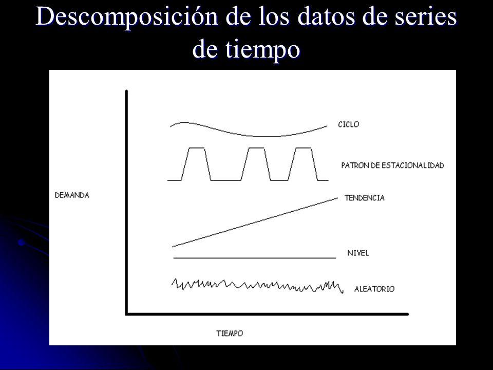 Descomposición de los datos de series de tiempo