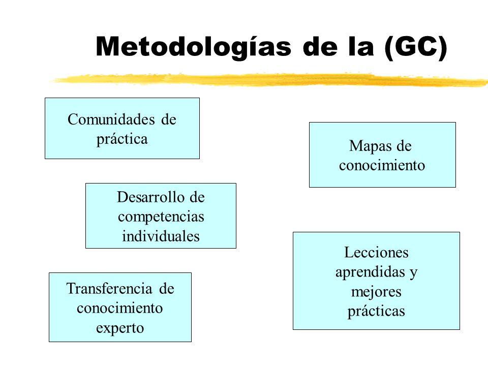 Metodologías de la (GC)