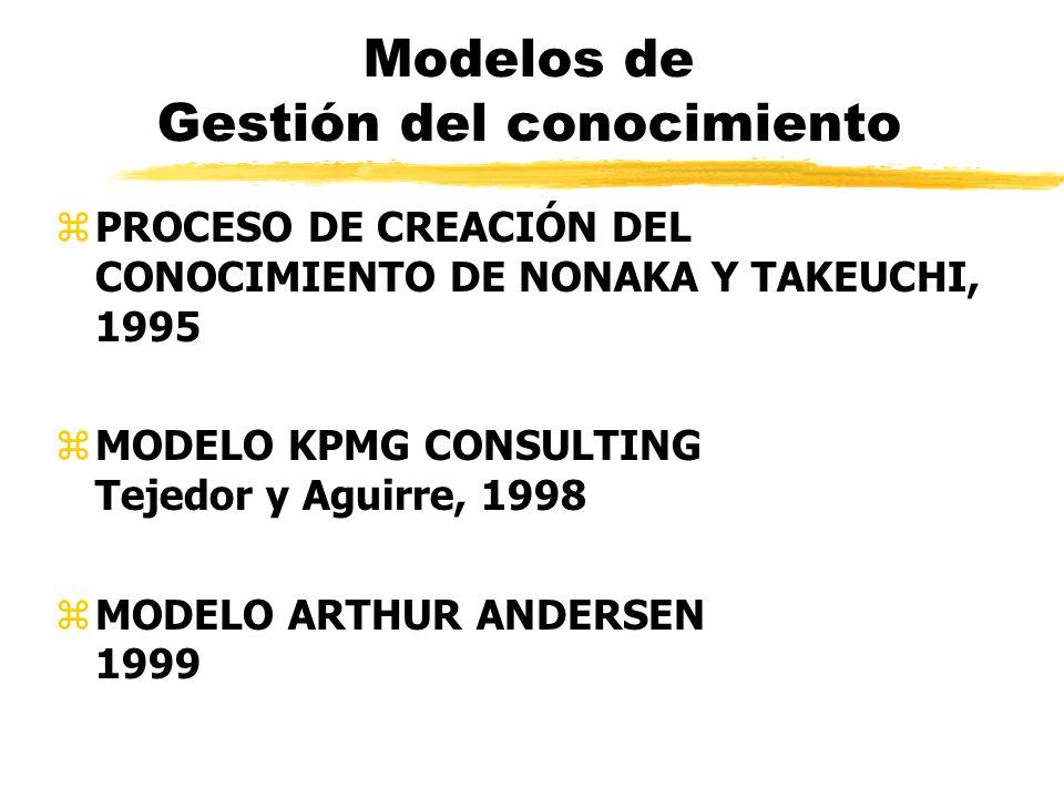 Modelos de Gestión del conocimiento