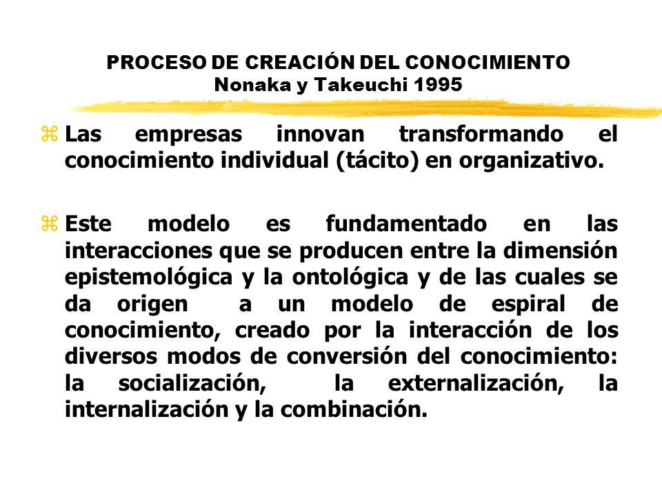 PROCESO DE CREACIÓN DEL CONOCIMIENTO Nonaka y Takeuchi 1995