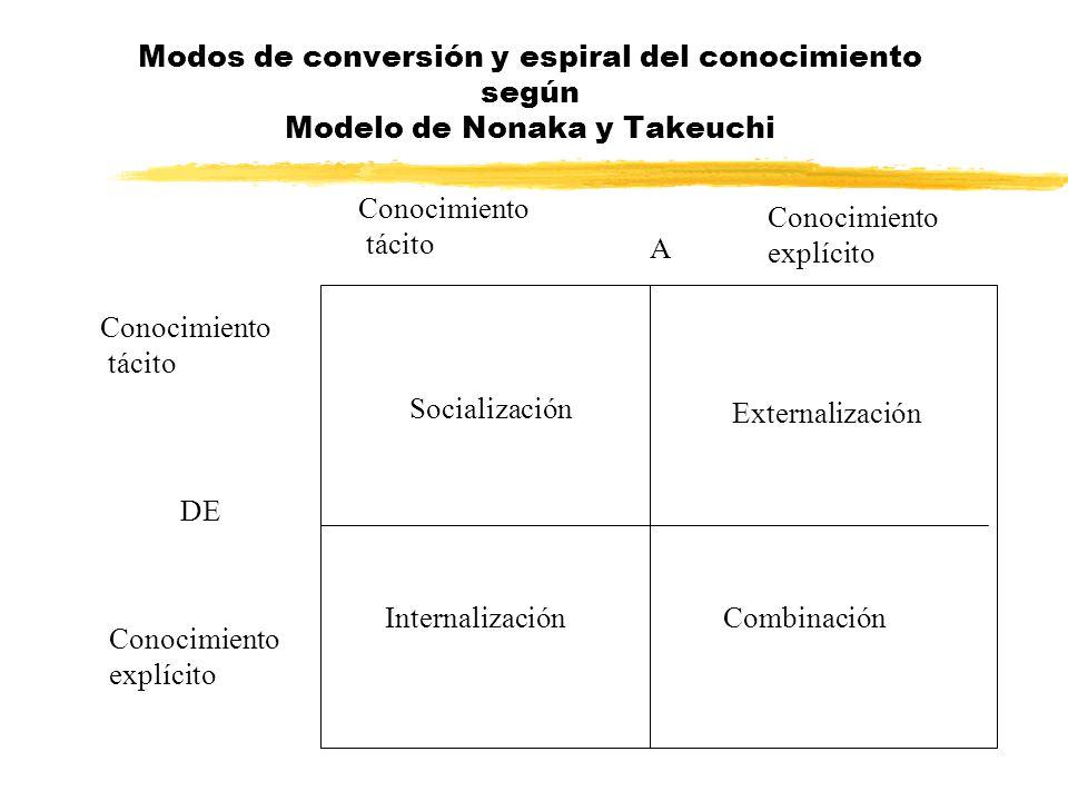 Modos de conversión y espiral del conocimiento según Modelo de Nonaka y Takeuchi
