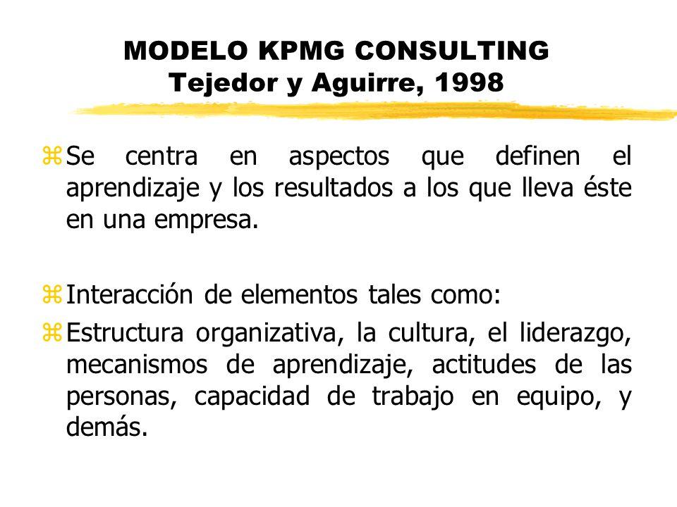 MODELO KPMG CONSULTING Tejedor y Aguirre, 1998