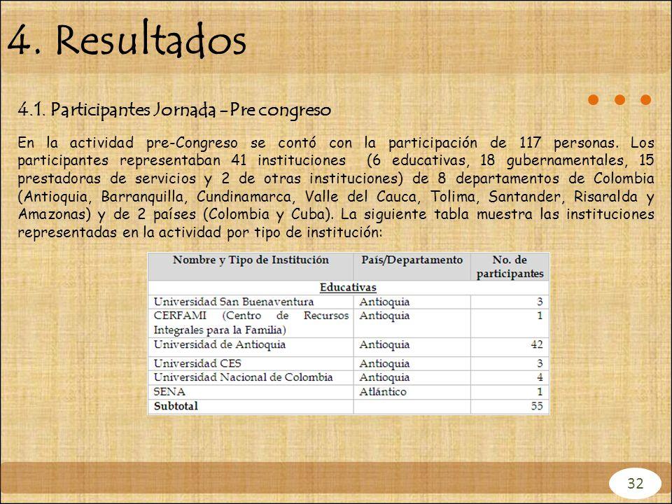 4. Resultados 4.1. Participantes Jornada -Pre congreso 32