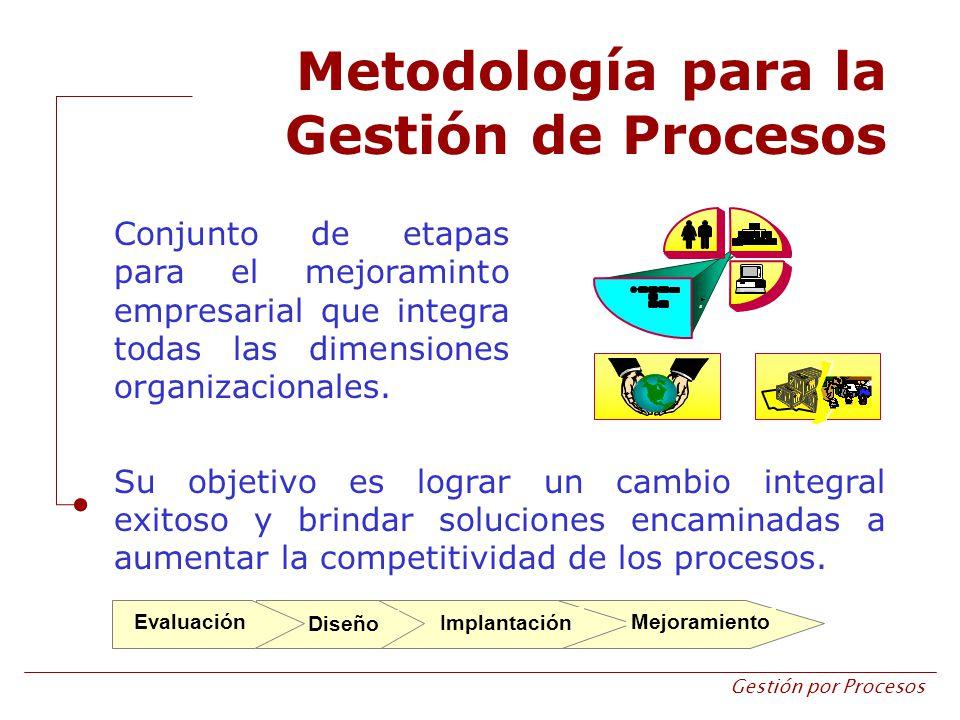 Metodología para la Gestión de Procesos