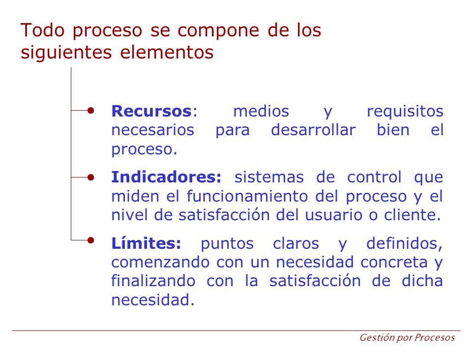 Todo proceso se compone de los siguientes elementos