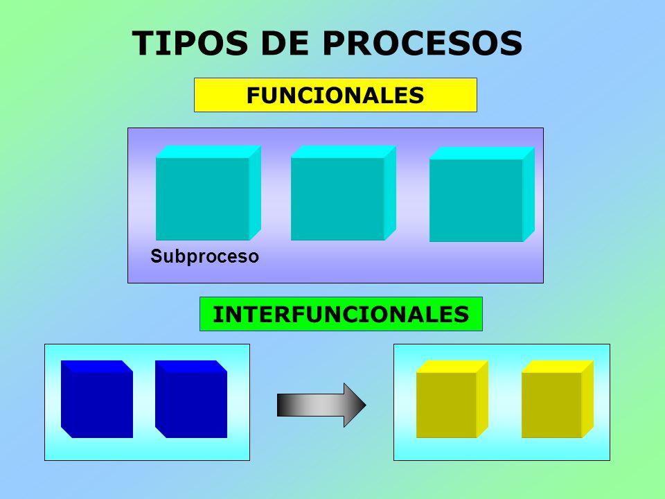 TIPOS DE PROCESOS FUNCIONALES Subproceso INTERFUNCIONALES