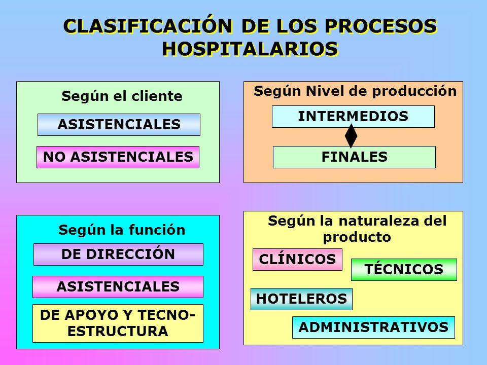 CLASIFICACIÓN DE LOS PROCESOS HOSPITALARIOS