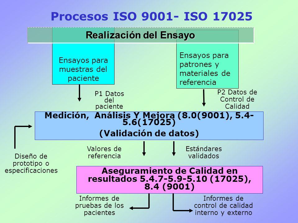 Procesos ISO 9001- ISO 17025 Realización del Ensayo