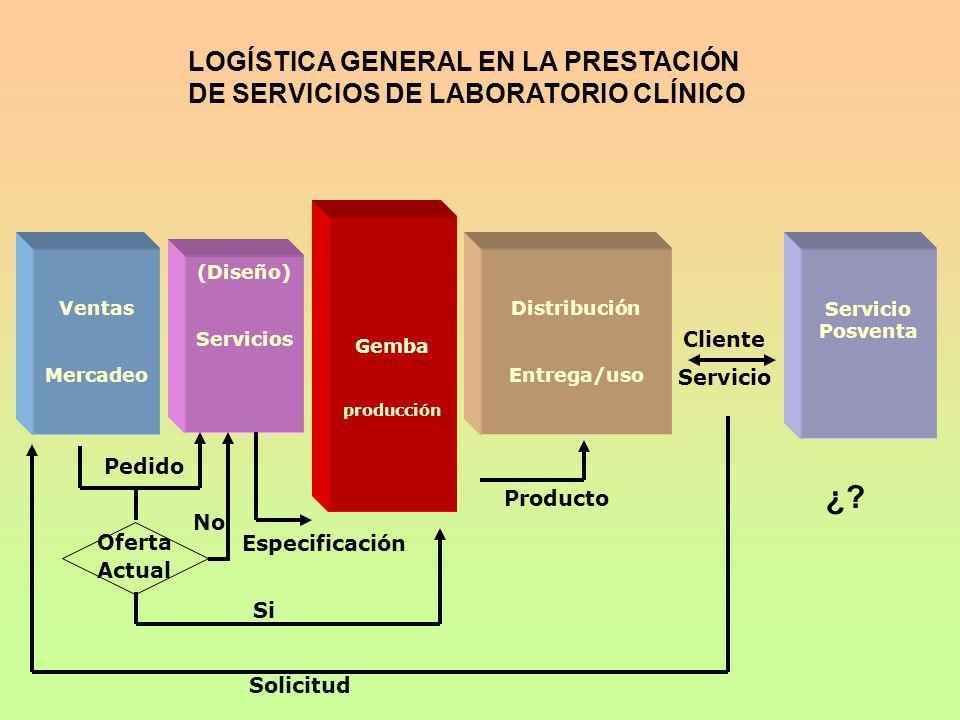 LOGÍSTICA GENERAL EN LA PRESTACIÓN DE SERVICIOS DE LABORATORIO CLÍNICO