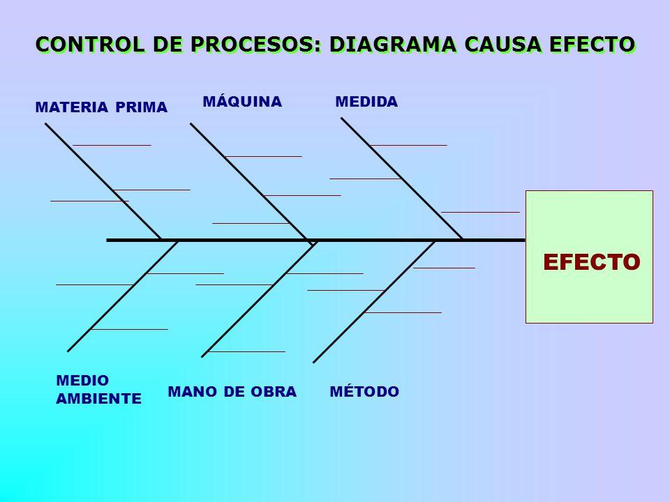 EFECTO CONTROL DE PROCESOS: DIAGRAMA CAUSA EFECTO MÁQUINA MEDIDA