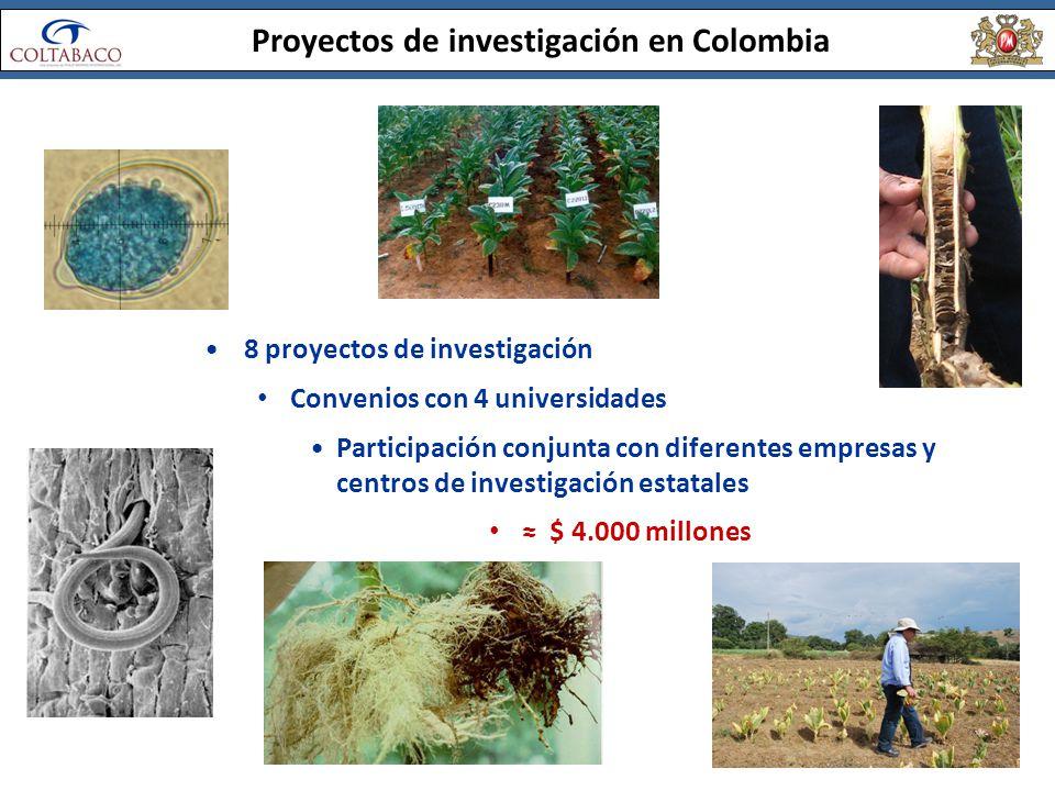Proyectos de investigación en Colombia