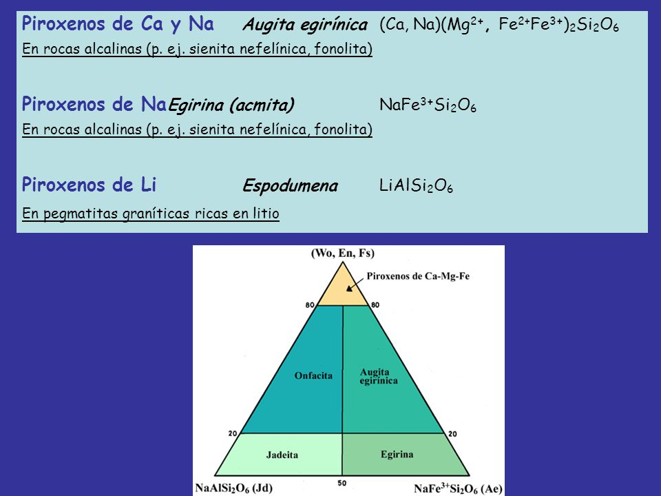 Piroxenos de Ca y Na Augita egirínica (Ca, Na)(Mg2+, Fe2+Fe3+)2Si2O6