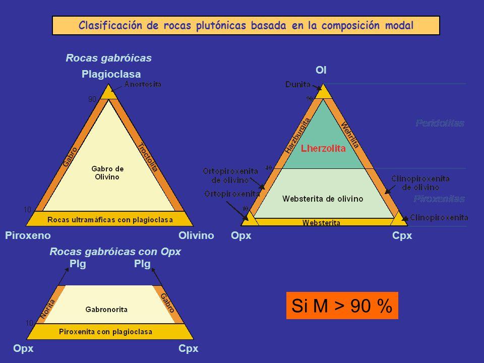 Clasificación de rocas plutónicas basada en la composición modal