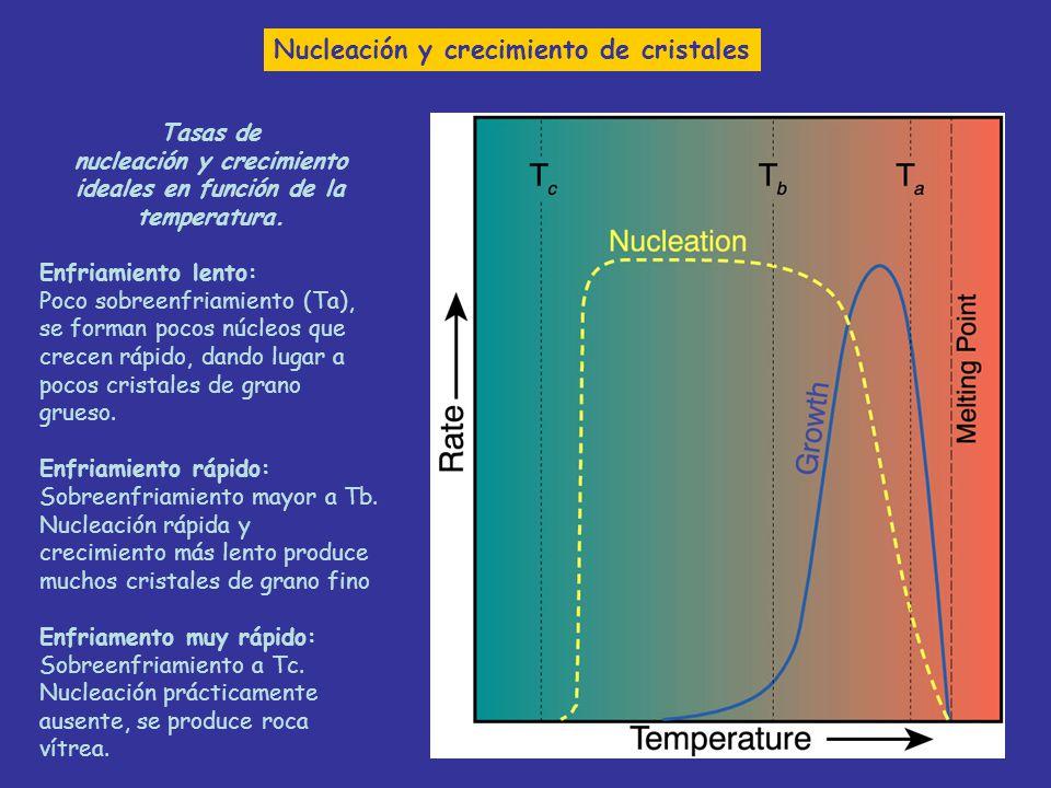 nucleación y crecimiento ideales en función de la temperatura.