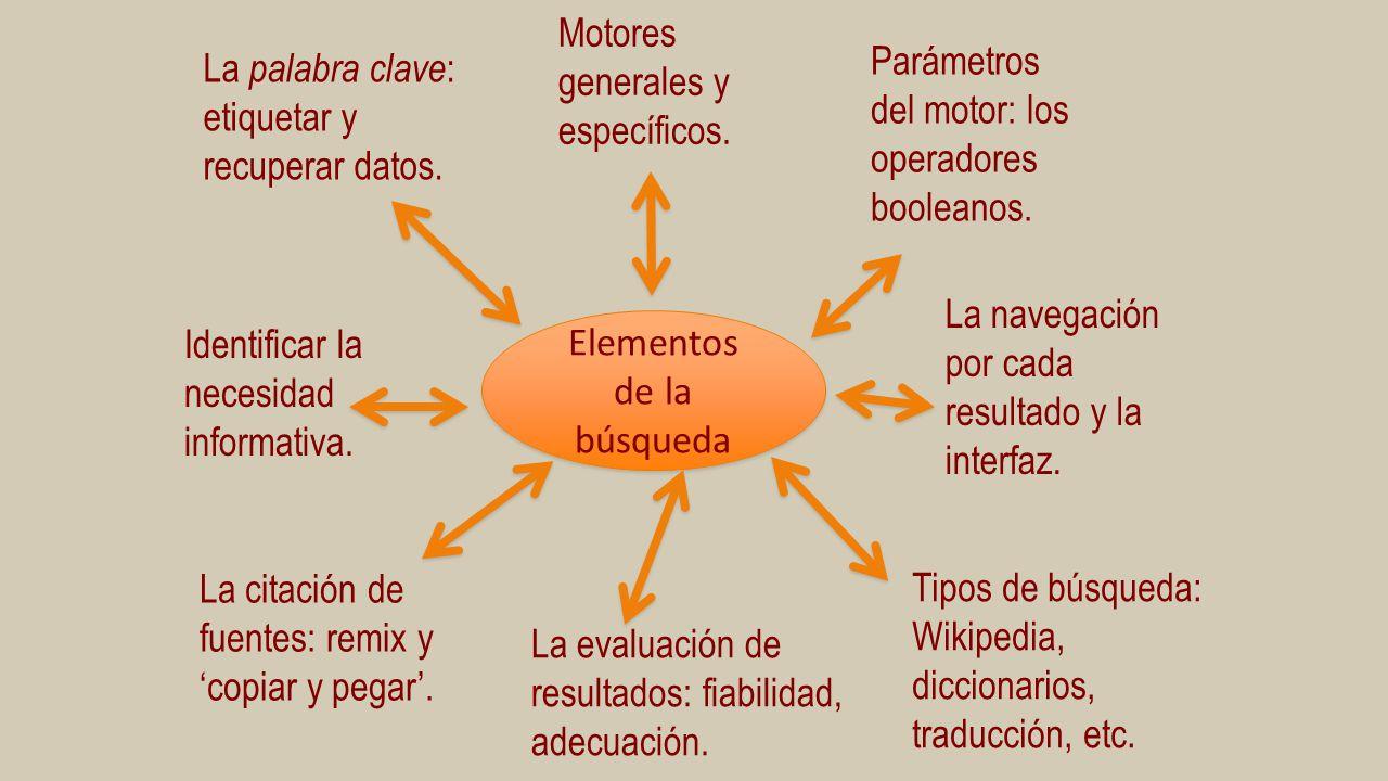 Elementos de la búsqueda