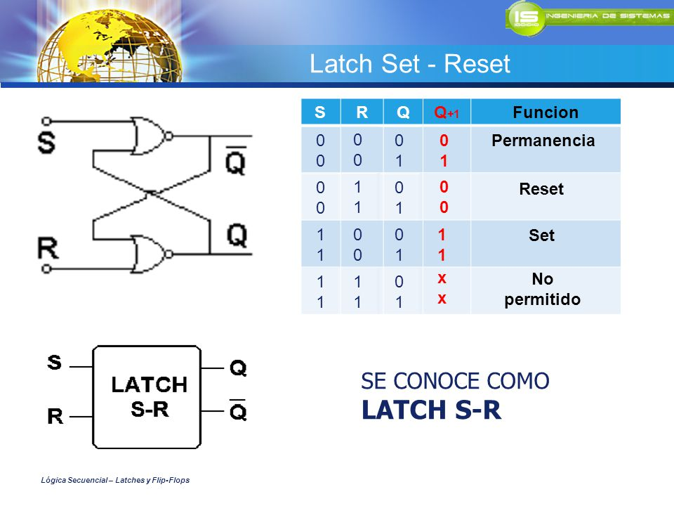 Latch Set - Reset LATCH S-R SE CONOCE COMO S R Q Q+1 Funcion 1 1 1 1