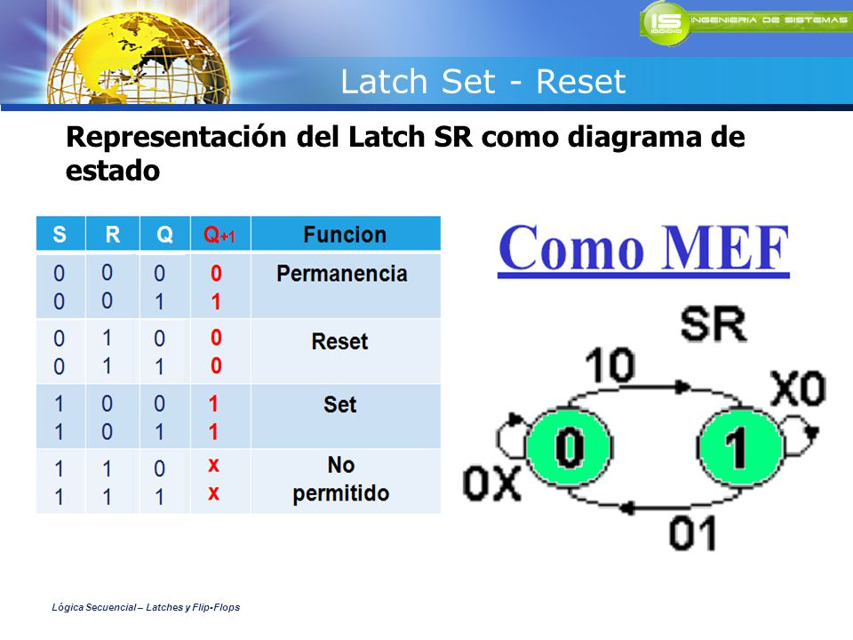 Latch Set - Reset Representación del Latch SR como diagrama de estado