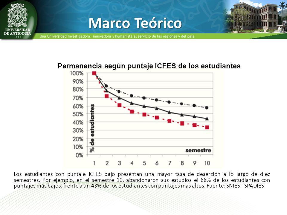 Permanencia según puntaje ICFES de los estudiantes