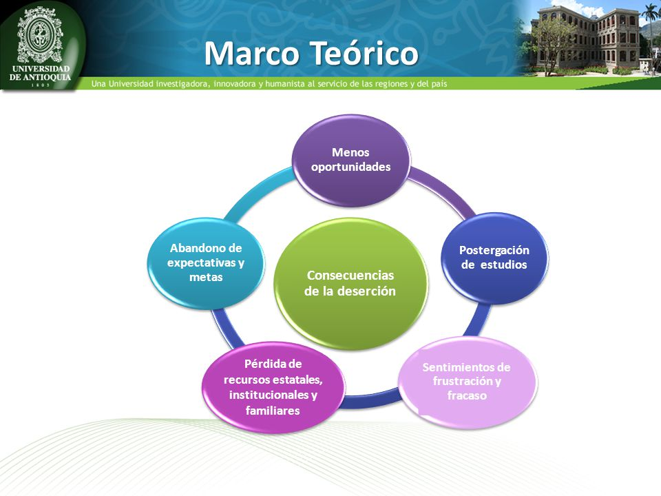 Marco Teórico Consecuencias de la deserción Menos oportunidades
