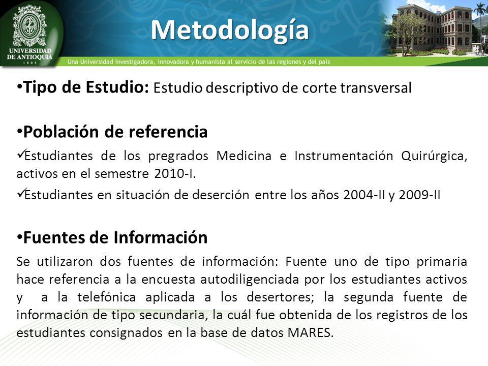Metodología Tipo de Estudio: Estudio descriptivo de corte transversal