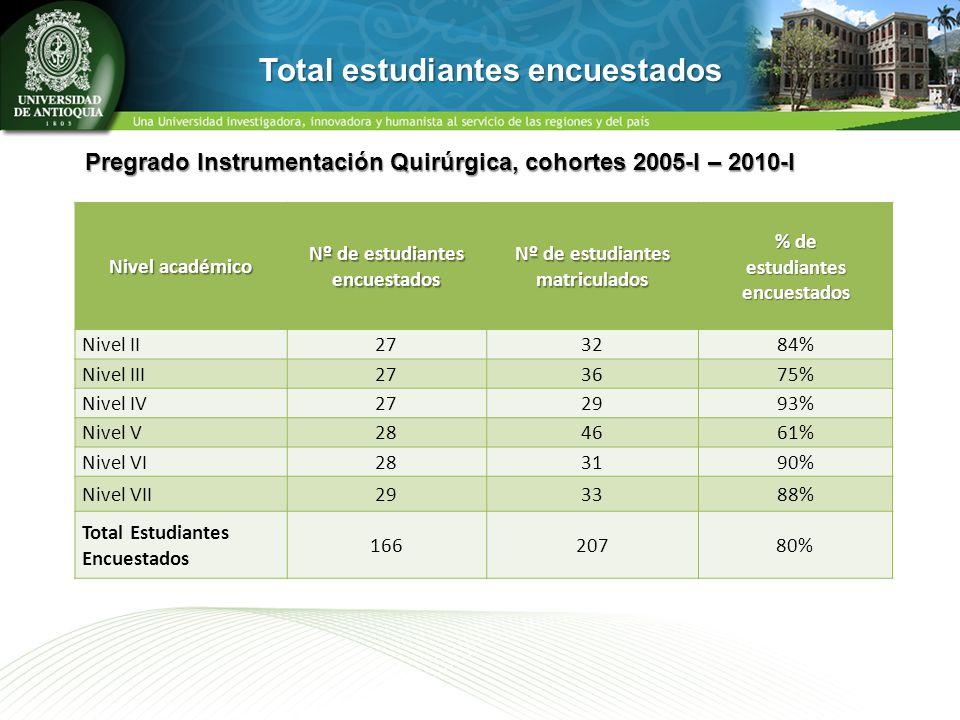 Total estudiantes encuestados
