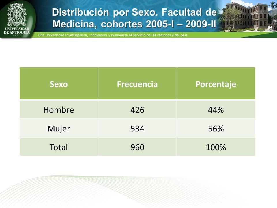 Distribución por Sexo. Facultad de Medicina, cohortes 2005-I – 2009-II