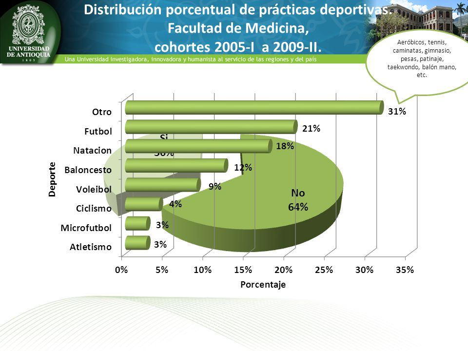 Distribución porcentual de prácticas deportivas