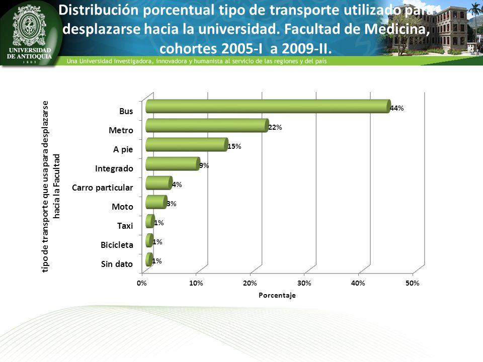 Distribución porcentual tipo de transporte utilizado para desplazarse hacia la universidad.