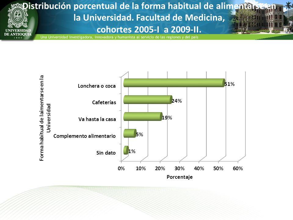 Distribución porcentual de la forma habitual de alimentarse en la Universidad.