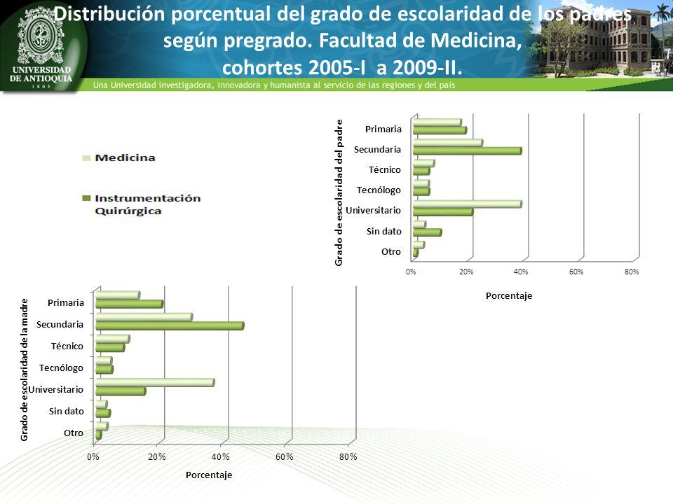 Distribución porcentual del grado de escolaridad de los padres según pregrado. Facultad de Medicina, cohortes 2005-I a 2009-II.