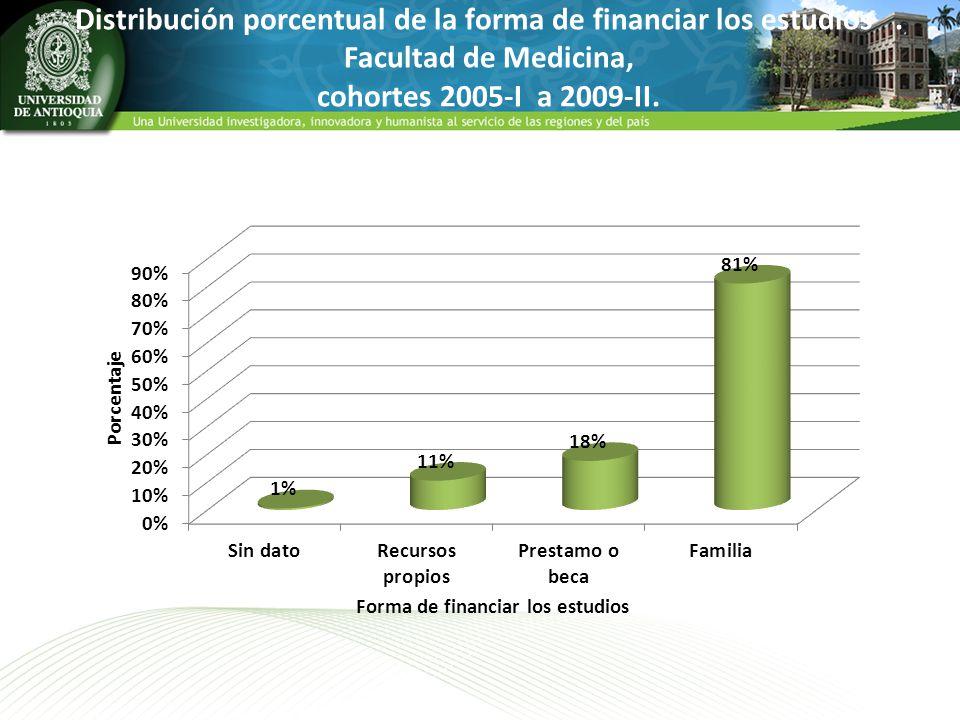 Distribución porcentual de la forma de financiar los estudios