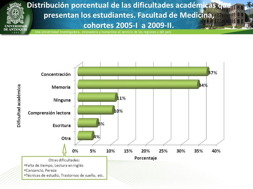 Distribución porcentual de las dificultades académicas que presentan los estudiantes. Facultad de Medicina, cohortes 2005-I a 2009-II.