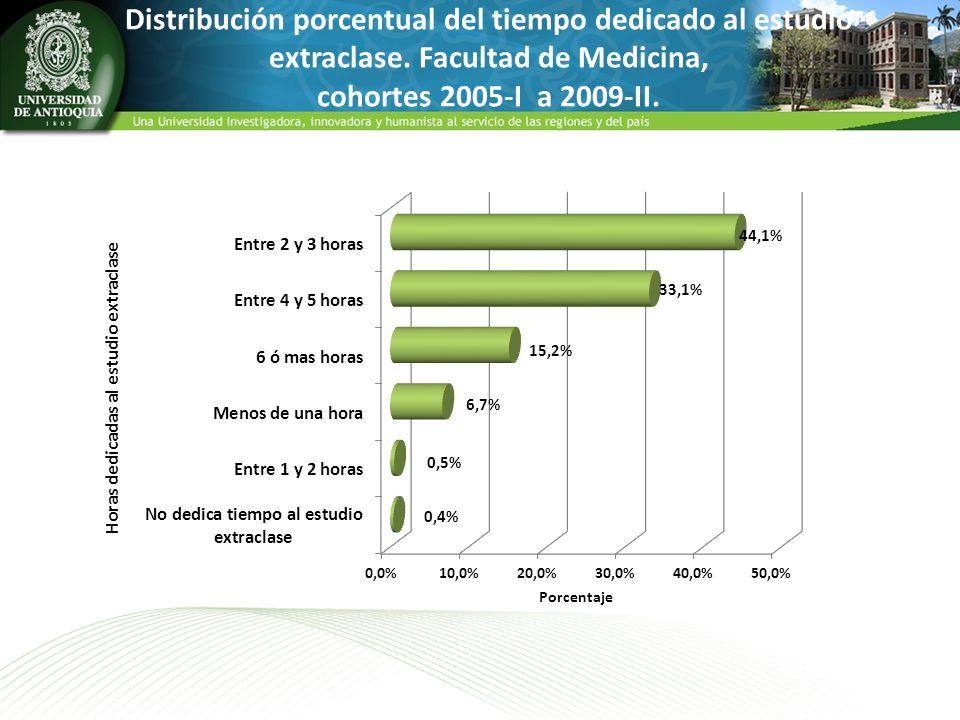 Distribución porcentual del tiempo dedicado al estudio extraclase