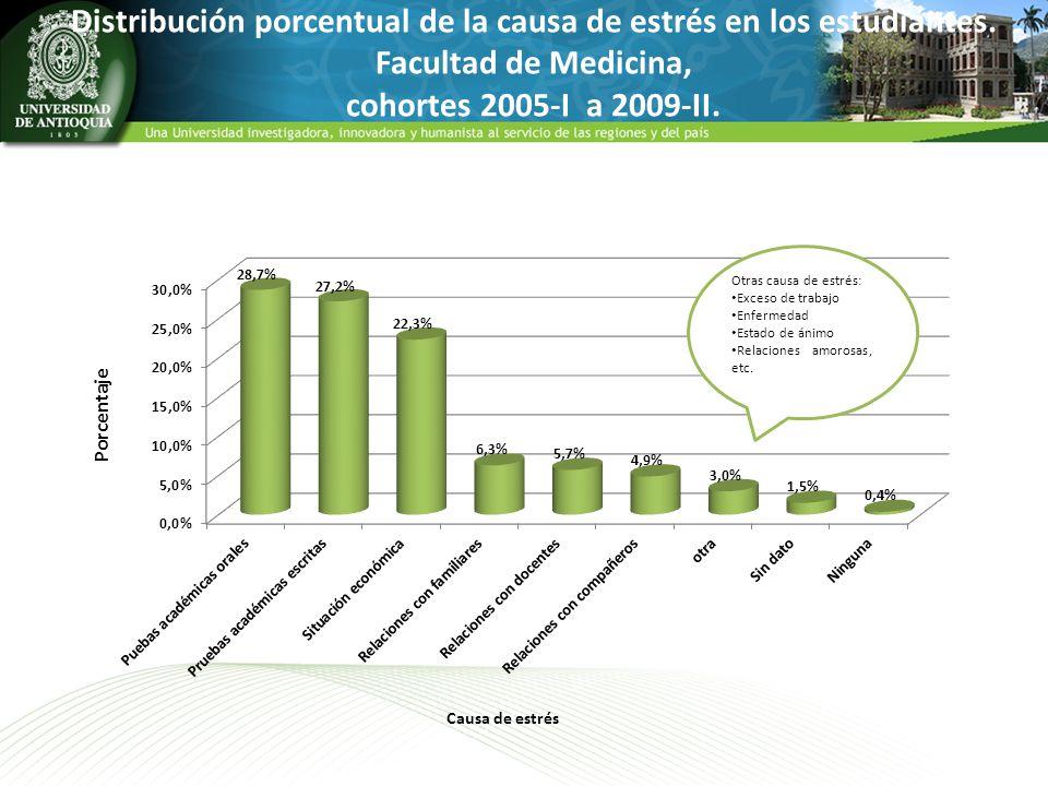 Distribución porcentual de la causa de estrés en los estudiantes