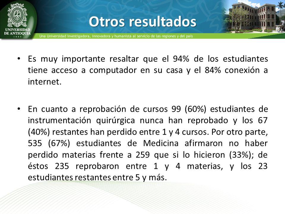 Otros resultados Es muy importante resaltar que el 94% de los estudiantes tiene acceso a computador en su casa y el 84% conexión a internet.