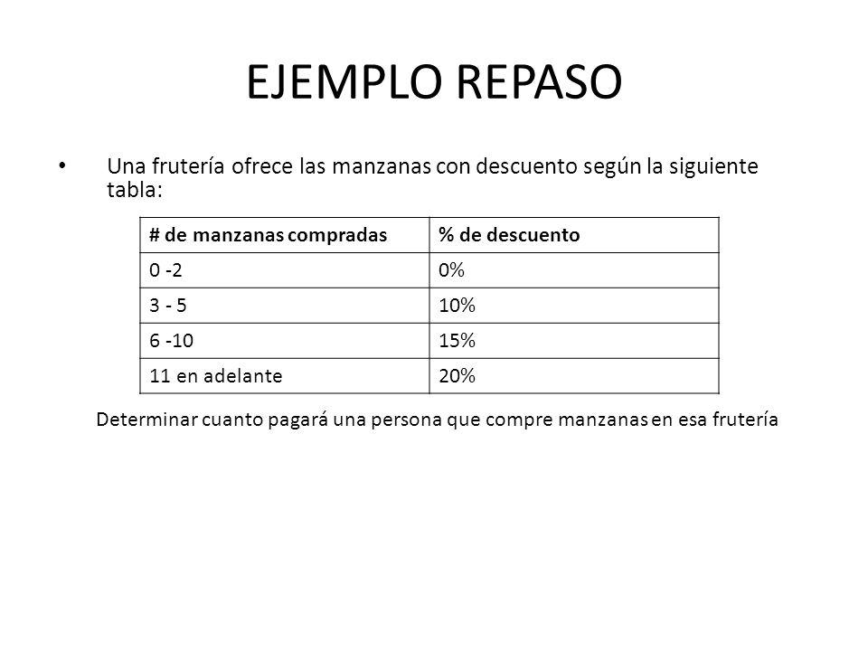 EJEMPLO REPASO Una frutería ofrece las manzanas con descuento según la siguiente tabla: