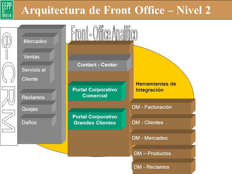 Arquitectura de Front Office – Nivel 2