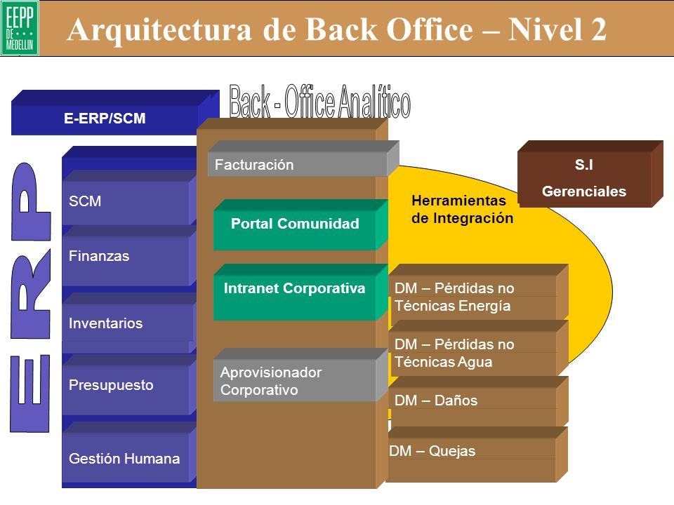 Arquitectura de Back Office – Nivel 2
