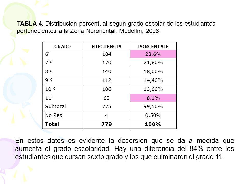TABLA 4. Distribución porcentual según grado escolar de los estudiantes pertenecientes a la Zona Nororiental. Medellín, 2006.