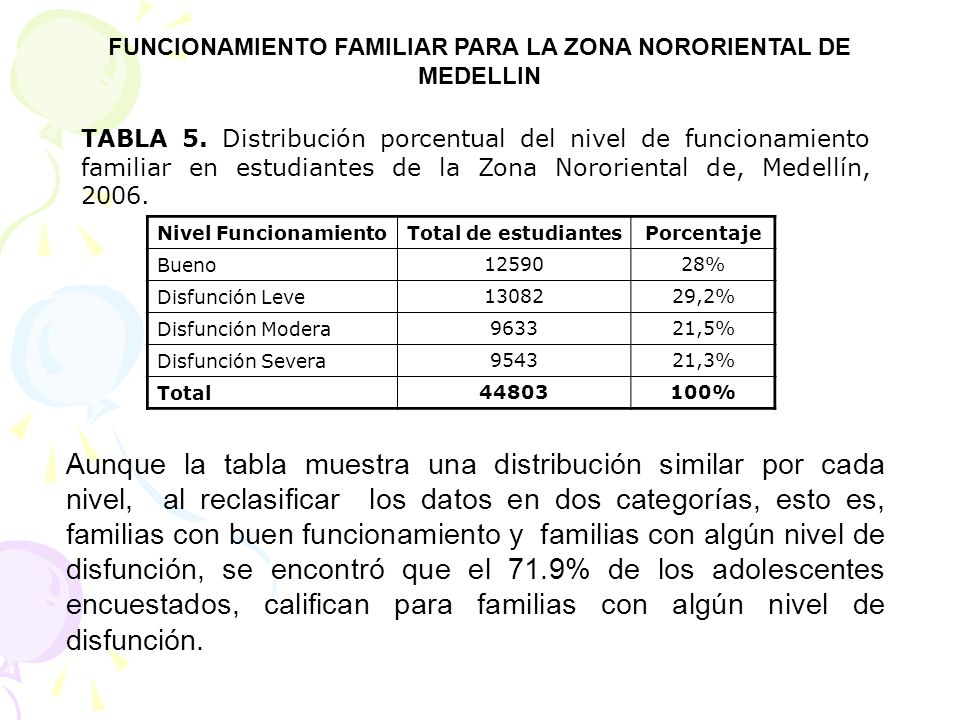 FUNCIONAMIENTO FAMILIAR PARA LA ZONA NORORIENTAL DE MEDELLIN