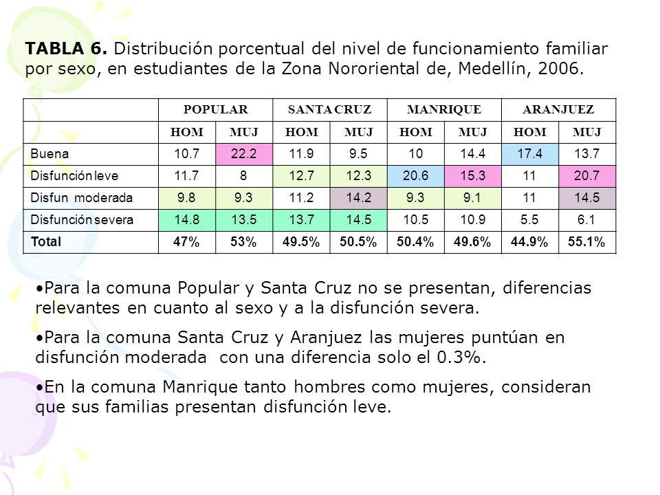 TABLA 6. Distribución porcentual del nivel de funcionamiento familiar por sexo, en estudiantes de la Zona Nororiental de, Medellín, 2006.