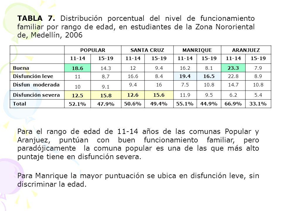 TABLA 7. Distribución porcentual del nivel de funcionamiento familiar por rango de edad, en estudiantes de la Zona Nororiental de, Medellín, 2006