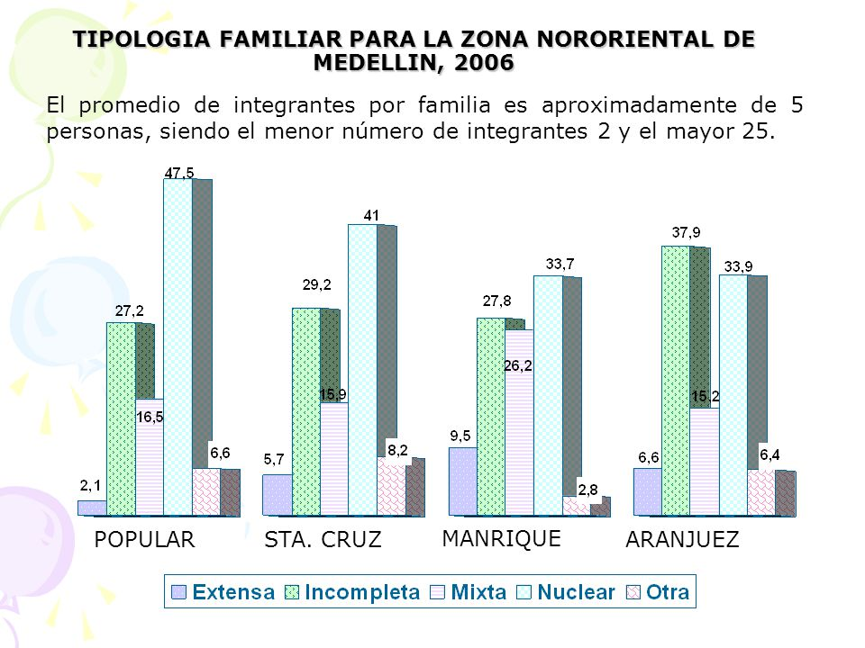 TIPOLOGIA FAMILIAR PARA LA ZONA NORORIENTAL DE MEDELLIN, 2006