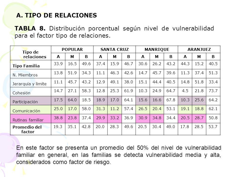 A. TIPO DE RELACIONES TABLA 8. Distribución porcentual según nivel de vulnerabilidad para el factor tipo de relaciones.